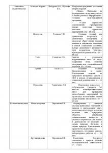 Аннотация образовательных программ-003