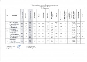 протокол 5-6 классы